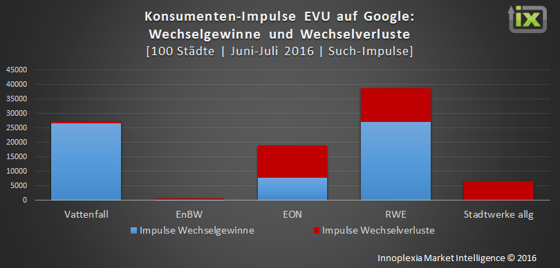 Wechsel-Impulse EVU