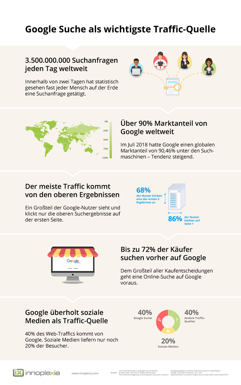 Google Infografik 2018 – Google Suche als wichtigste Traffic-Quelle
